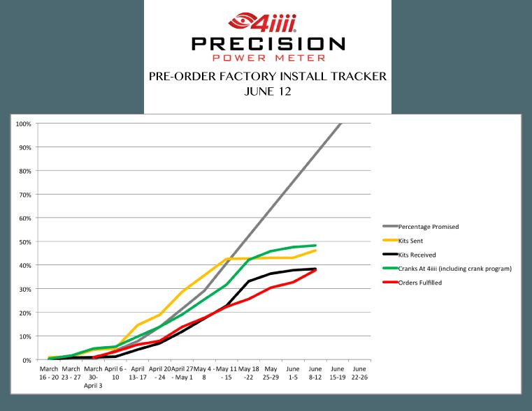 tracker-June-12