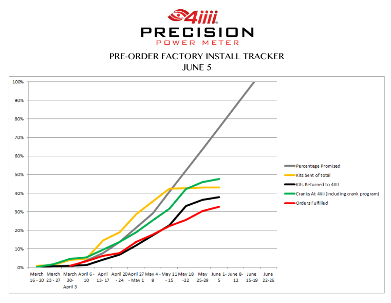 PRECISION Order Progress Graph