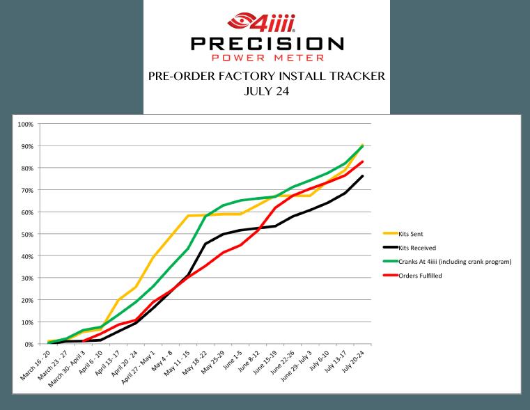 tracker-July-24